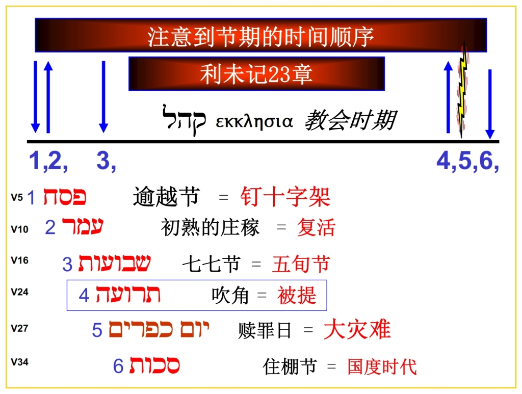 Chinese Language Bible Lesson Feast of Trumpets chronology chart of feasts
