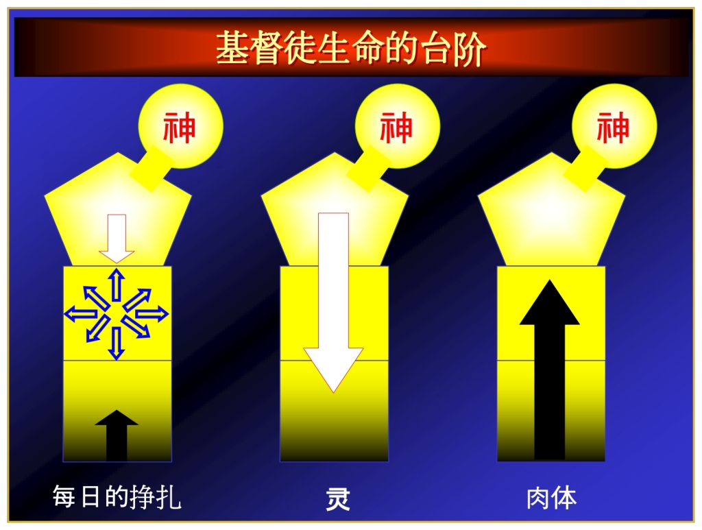 Stages in the Christians life Chinese Language Bible Lesson Feast of Trumpets