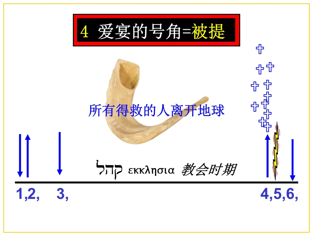 All Christians will leave planet Earth Chinese Language Bible Lesson Feast of Trumpets