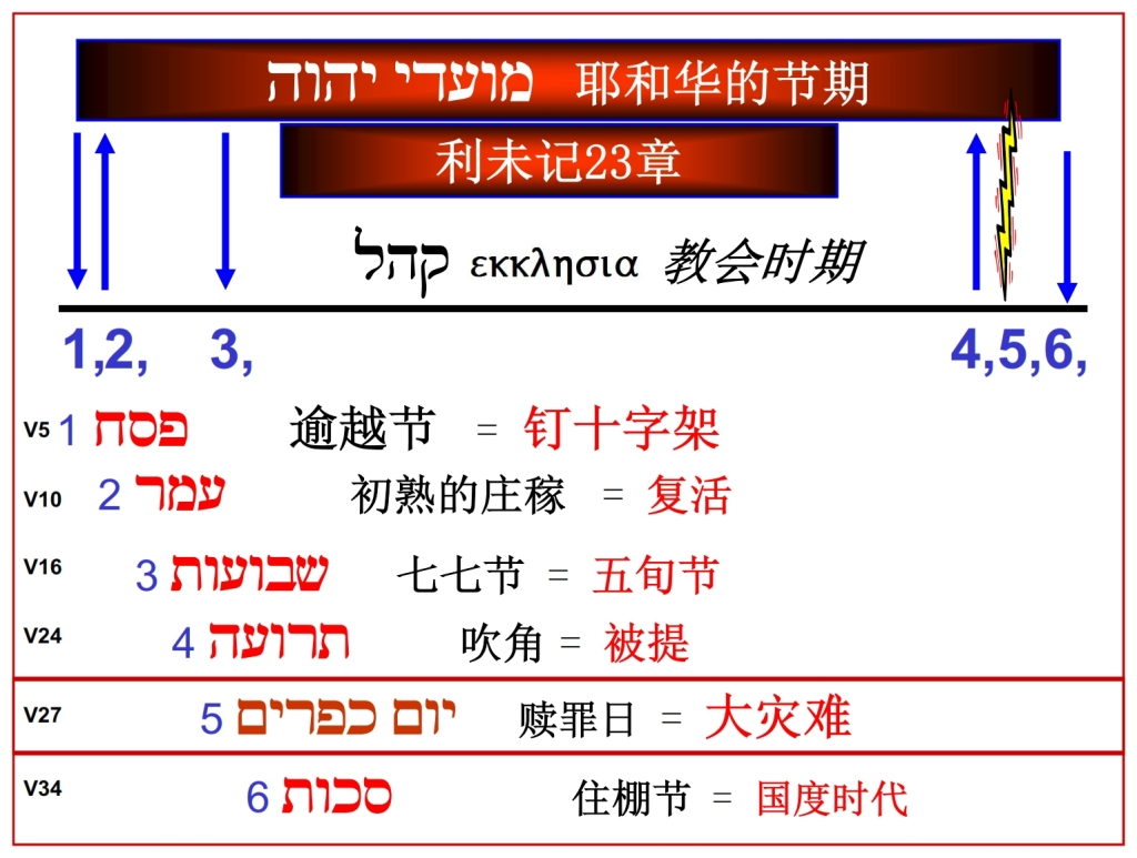 Chronological chart of the Feasts of the Lord Leviticus 23 Chinese Language Bible Lesson Day of Atonement