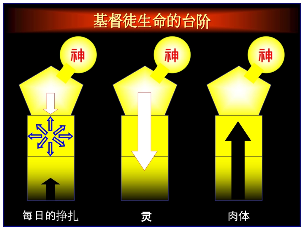 Three stages a Christian can go through Feast of Weeks Chinese