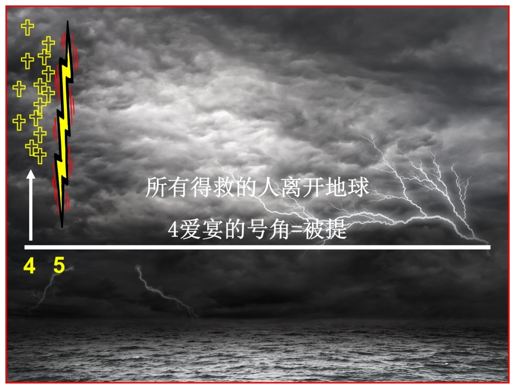 The Rapture takes place before the Tribulation Chinese Language Bible Lesson Day of Atonement