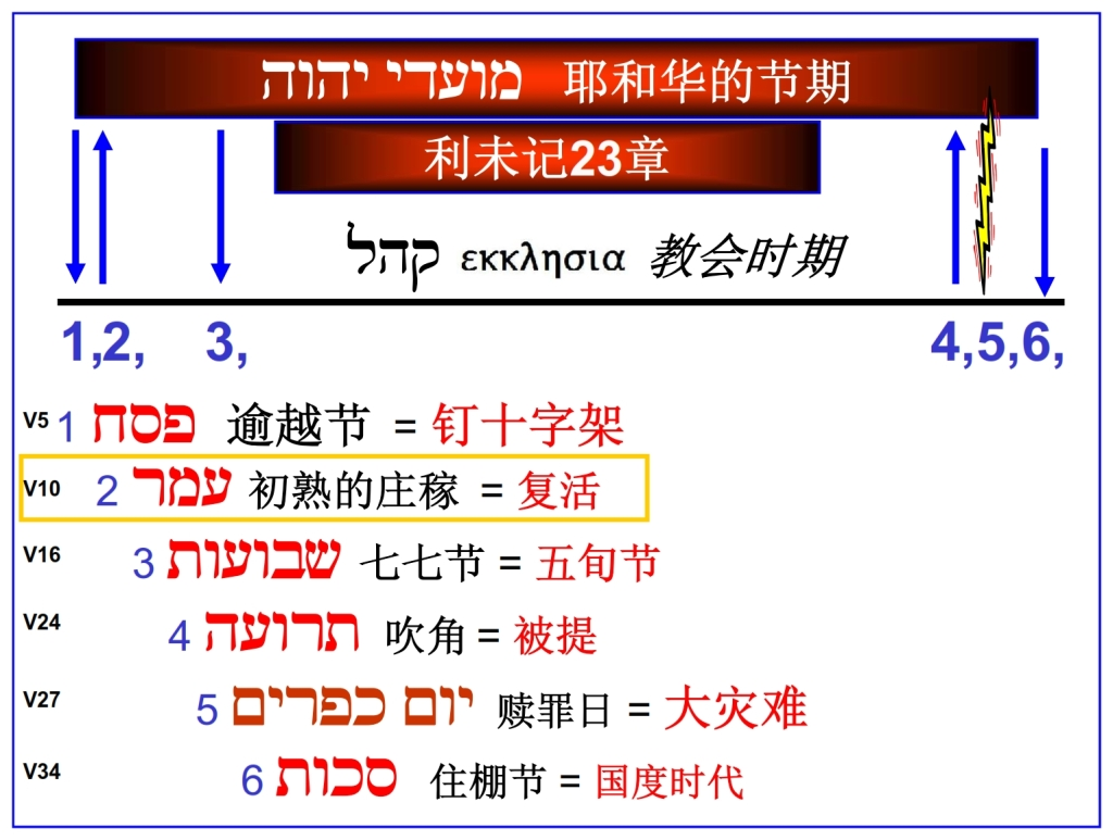 Chinese Language Bible Lesson First Fruits chronological chart of the feasts