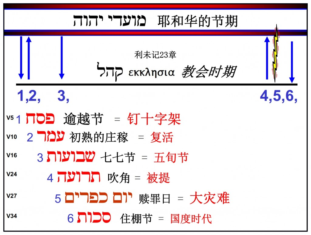 Feasts of the Lord in Chronological order Chinese Language Bible Study