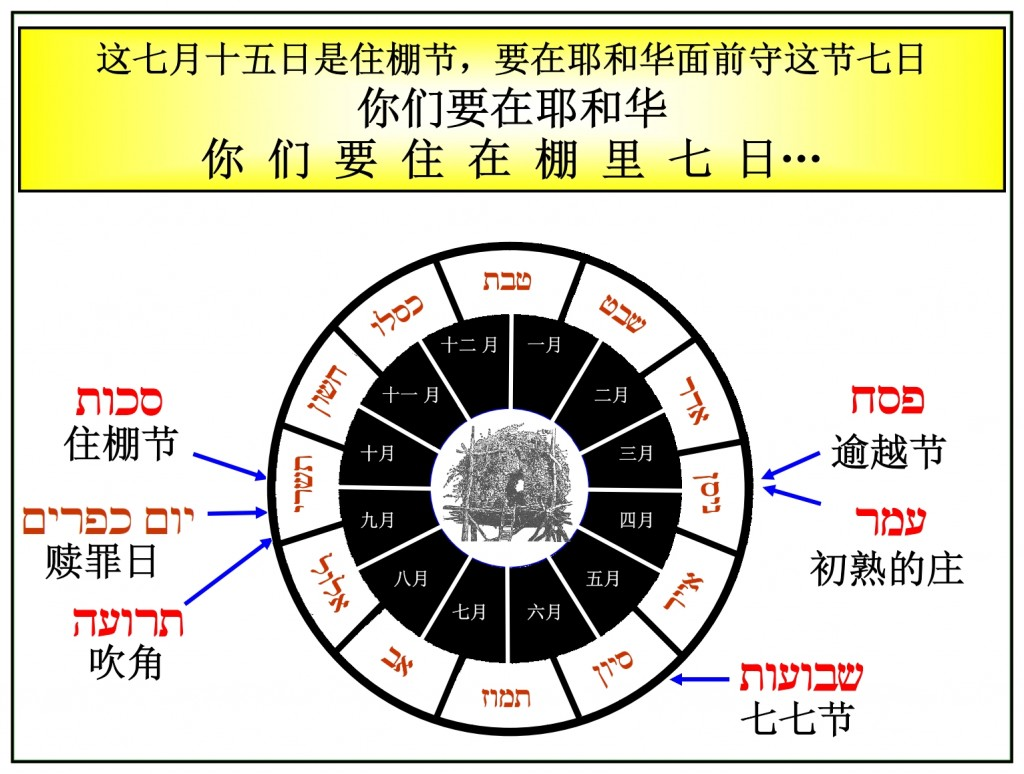 Feasts of the Lord Leviticus 23 shown according to their months Chinese Language Bible Study