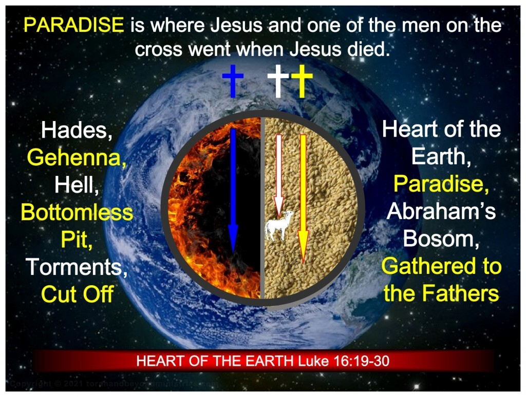 At Jesus death He went to Paradise to show all that were in Abraham's bosom that He had paid the price and they were now free to let Him bring them to Heaven.