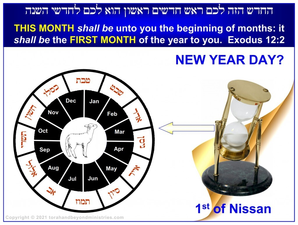"""The """"world"""" can't seem to tell where the New Year begins. That's easy. It as as God said, the first of the Hebrew month Nissan."""