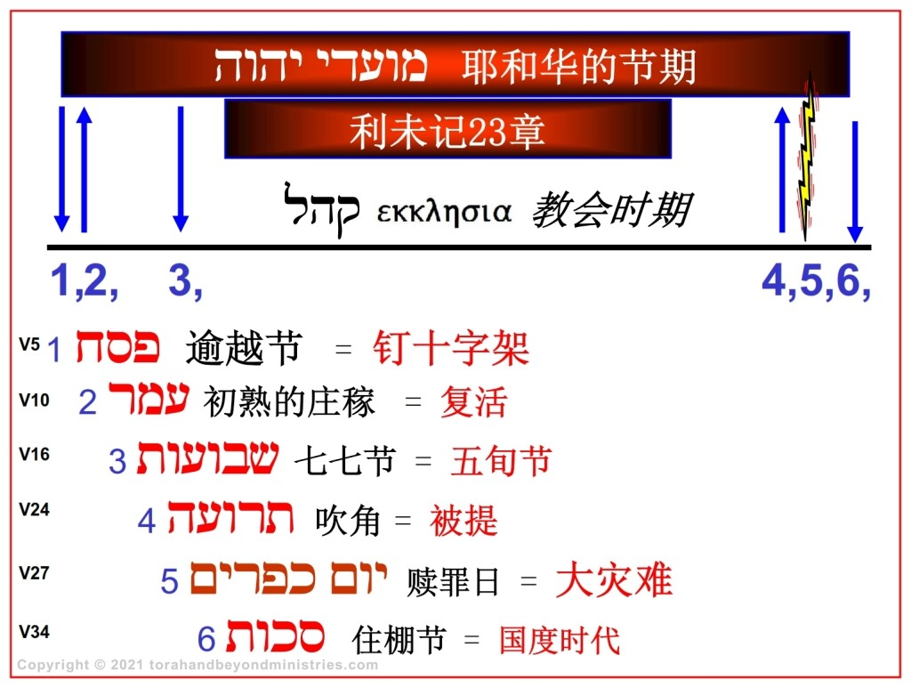 A Chinese language chronological chart showing the Feasts of the Lord.