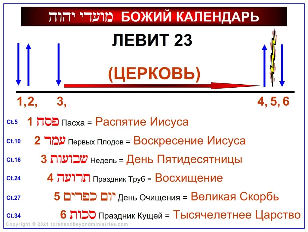 A chronological chart showing the Feasts of the Lord written in the Russian language