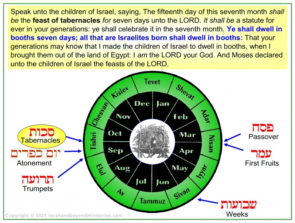 Feast of Tabernacles is the last feast in the Feasts of the Lord Leviticus 23