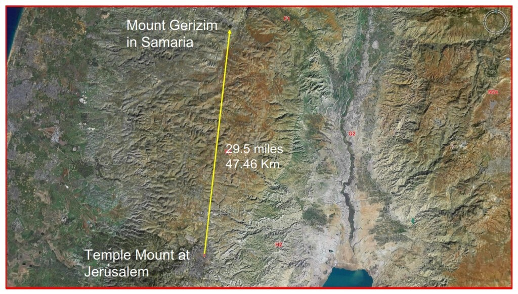 Mt Gerizim is 28.5 miles North of the Temple Mount in Jerusalem