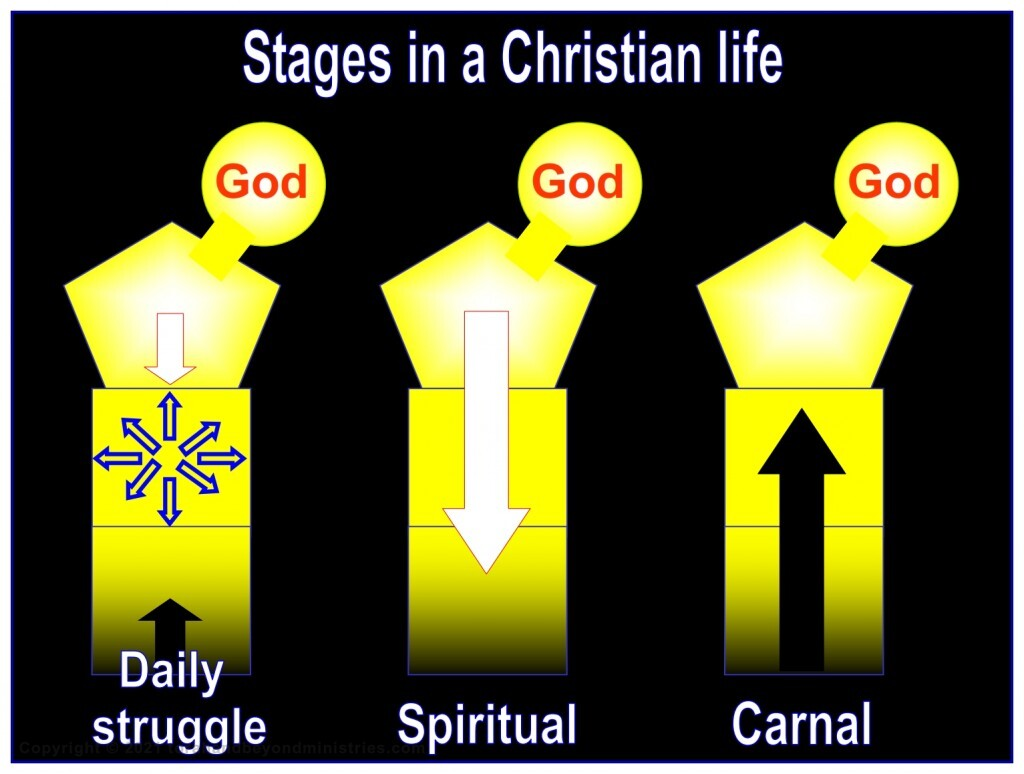 We all go through stages in our Christian life. Sometimes we struggle, sometimes we are spiritual, sometimes we are carnal.