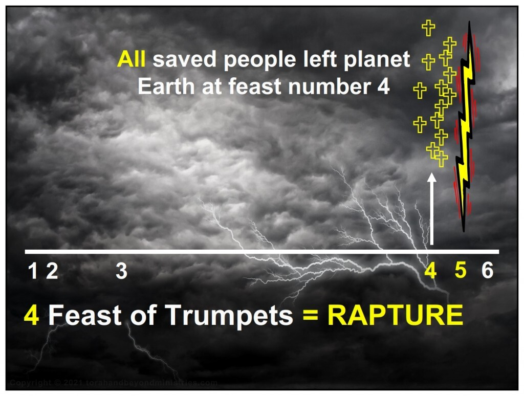 All saved people left planet Earth at the rapture, feast number 4