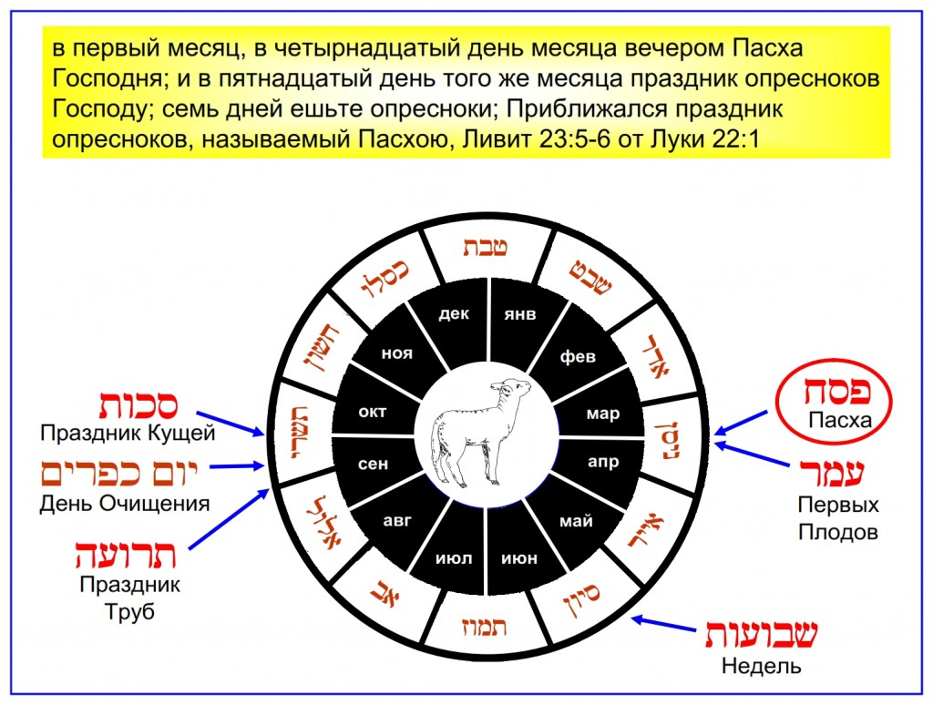 Hebrew calendar showing the Chronological order of the Feasts of the Lord. Written in Russian and Hebrew