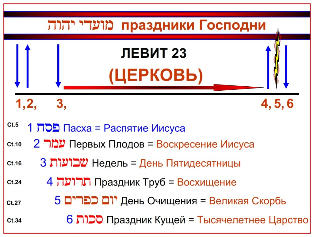 Timeline of the Feasts of the Lord Leviticus 23 is shown in the Russian language.