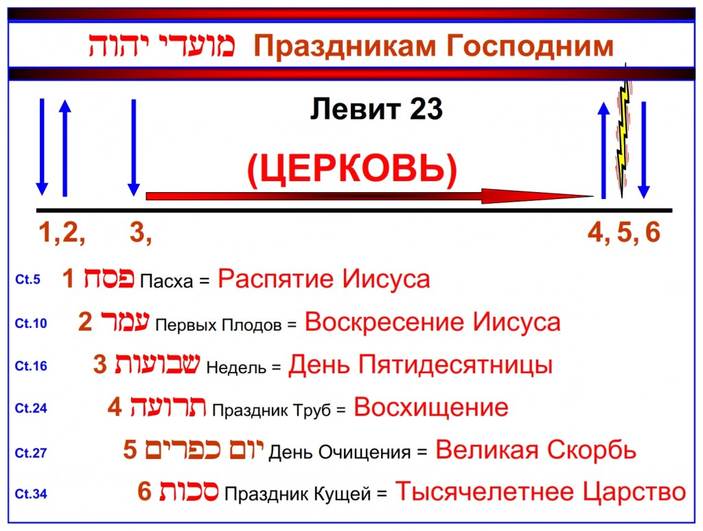 The Feasts of the Lord written in chronological order. Russian language Bible study
