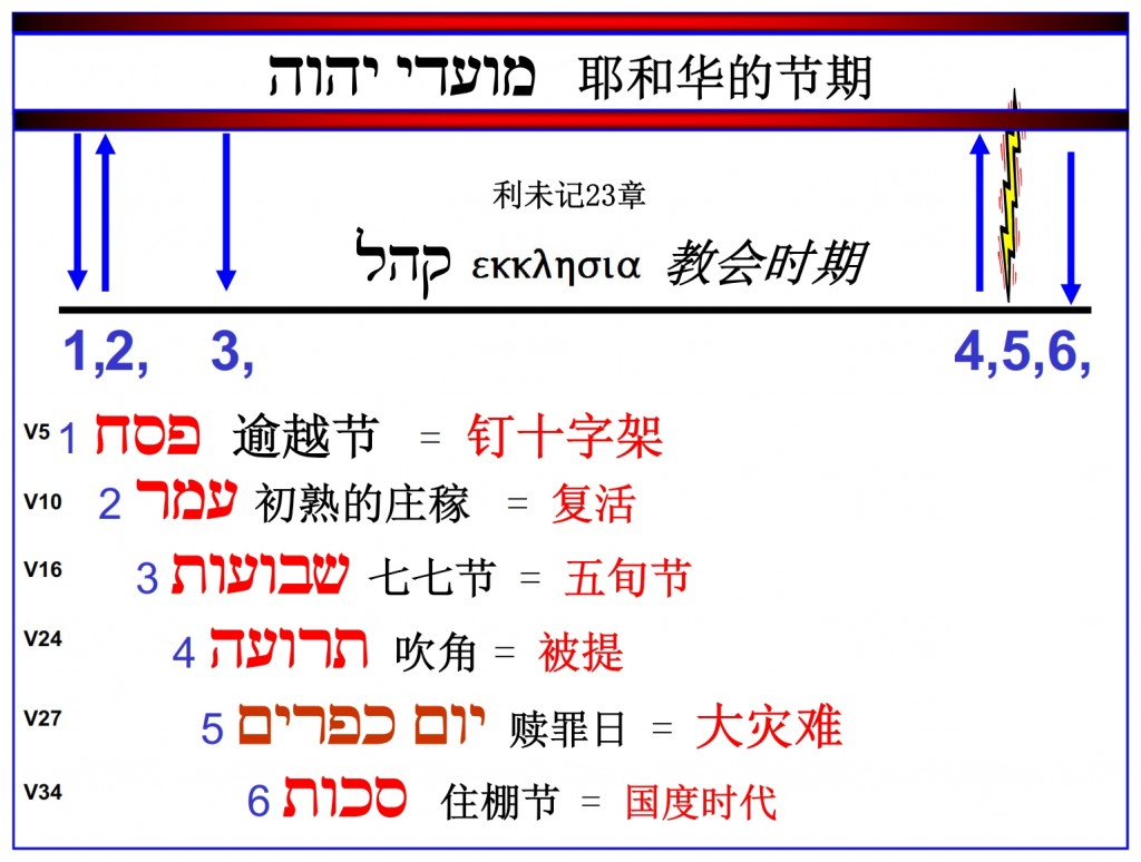 The Feasts of the Lord written in chronological order. Chinese language Bible study