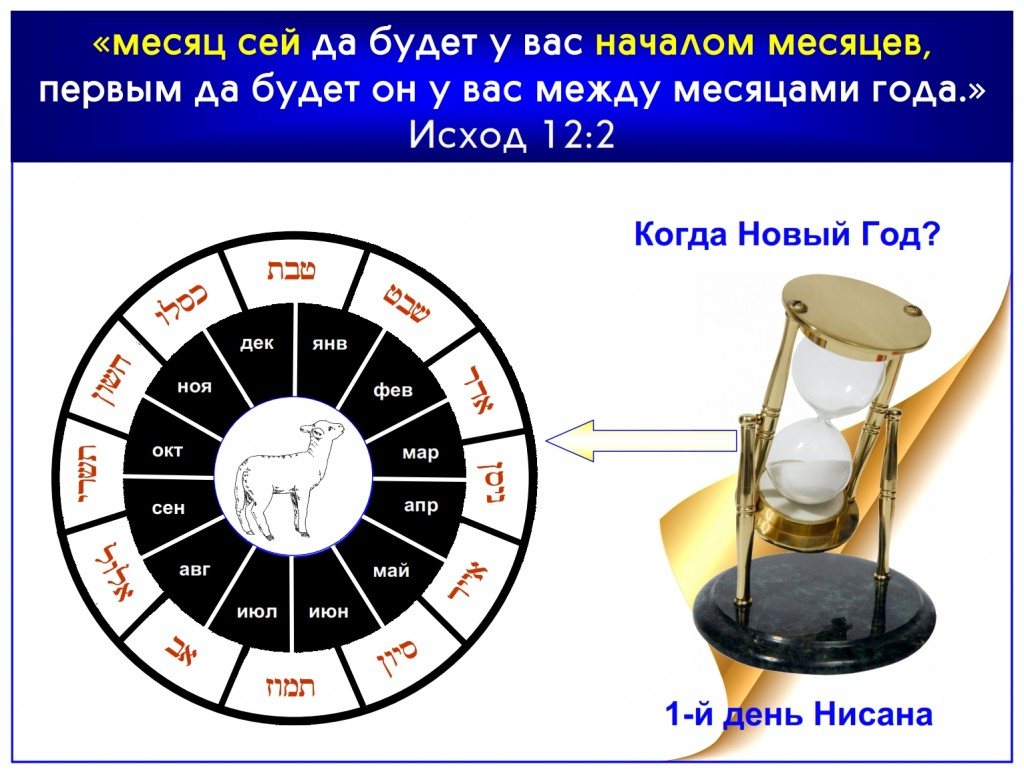 Honestly, would you like to know when new years day is? God will show you in Exodus 12:2