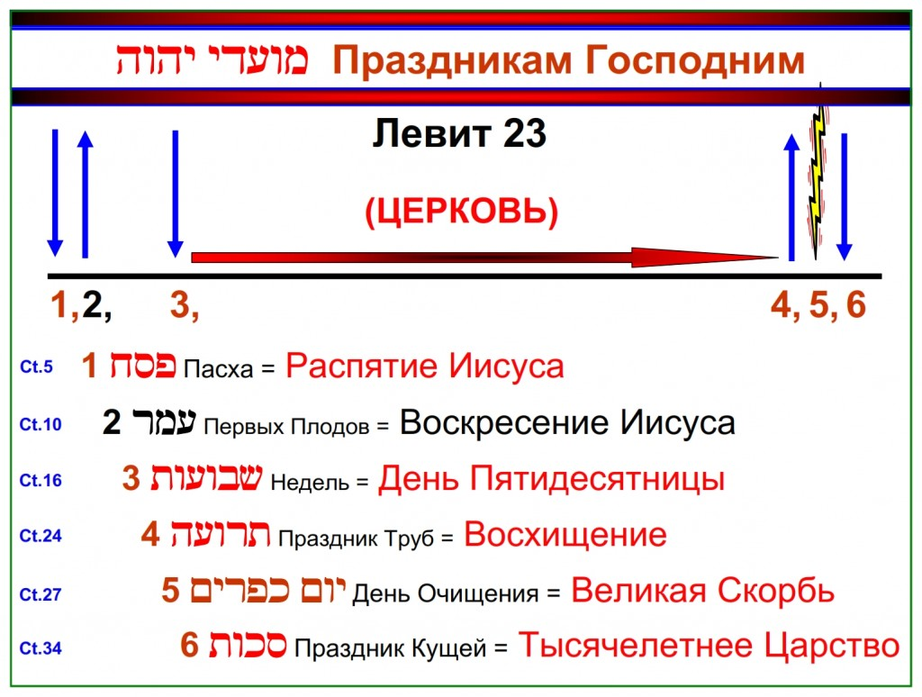 Chronological chart of Leviticus 23 showing the feasts by order including the Old Testament name and the New Testament fulfillment of each.