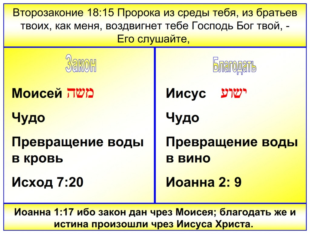 Russian language Bible study: Shavuot – The fulfillment of the Law of Moses is Grace through Jesus The Messiah