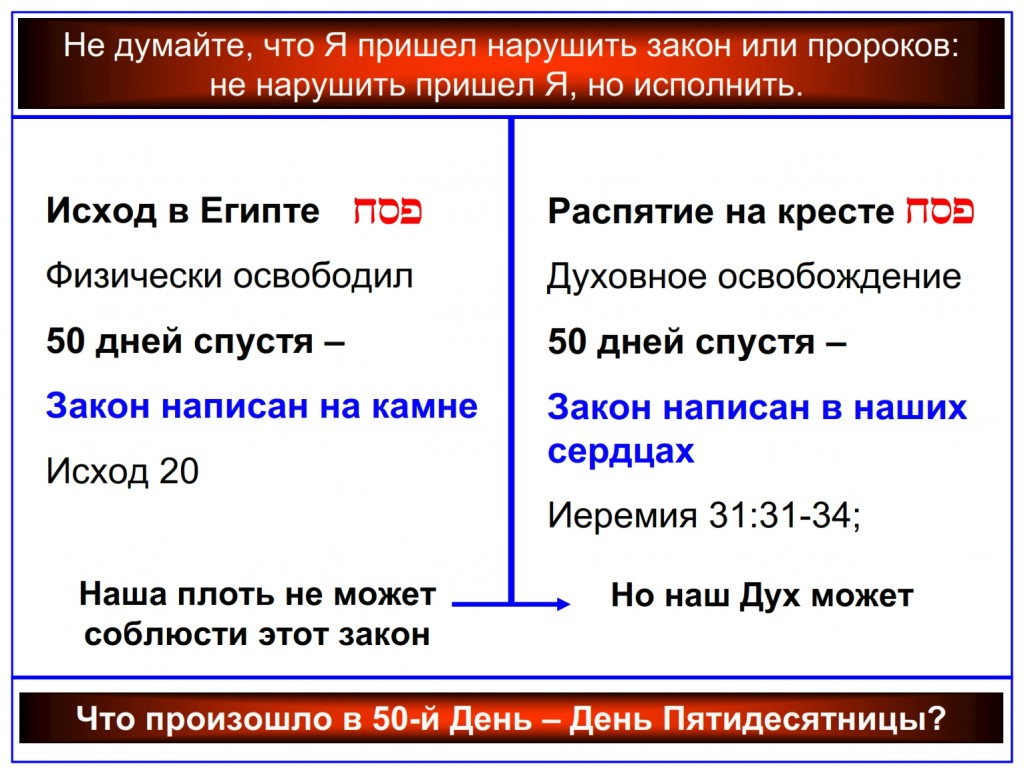 Russian language Bible study: Compare the Law written on stone and the Law written on the heart.