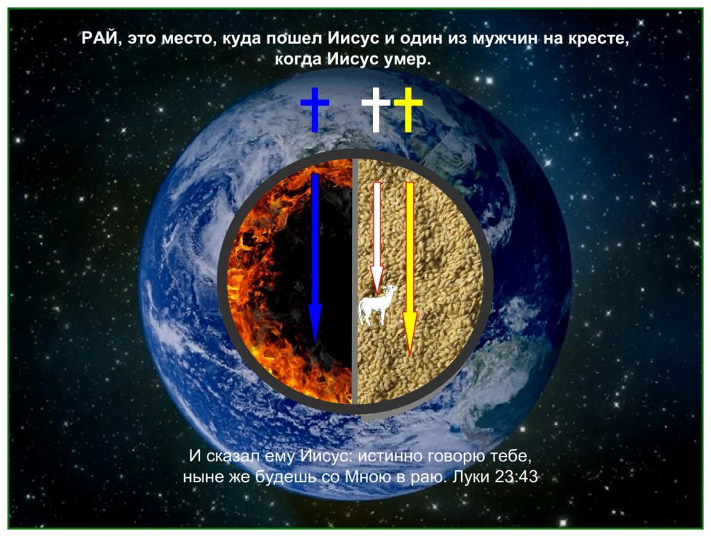 Jesus went to Paradise when He died He did not go to the place of torments