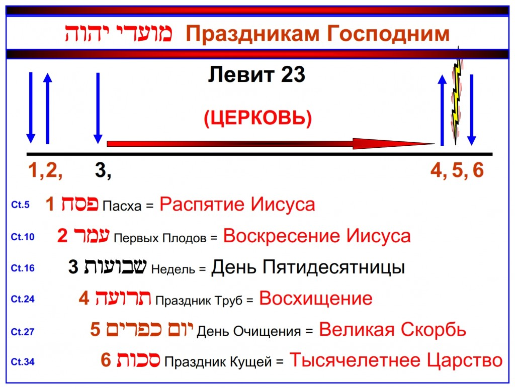 Russian language Bible study: This is the Chronology of the Feasts of the Lord Leviticus 23. Notice the two groups of feasts separated by a vast time. Thus far it has been 2,000 years since the fulfillment of the last feast.