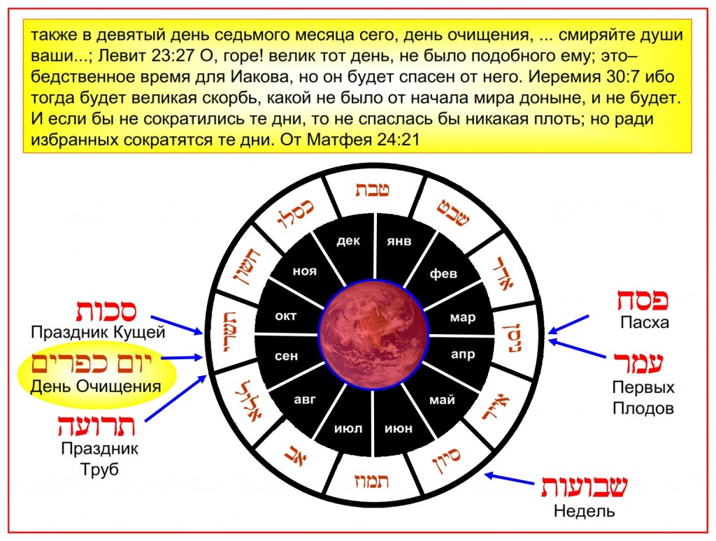 This Jewish calendar wheel shows the proper time for each of the Feasts of the Lord from Leviticus 23. The calendar is written in Hebrew and Russian.