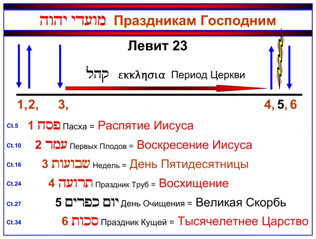 The Feasts of Leviticus 23 are shown here in their chronological order written in the Russian language.