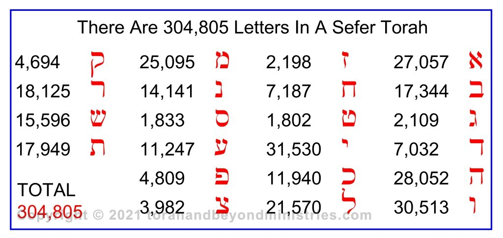 Jesus said every Jot and tittle would remain 304,805 letters in the Torah