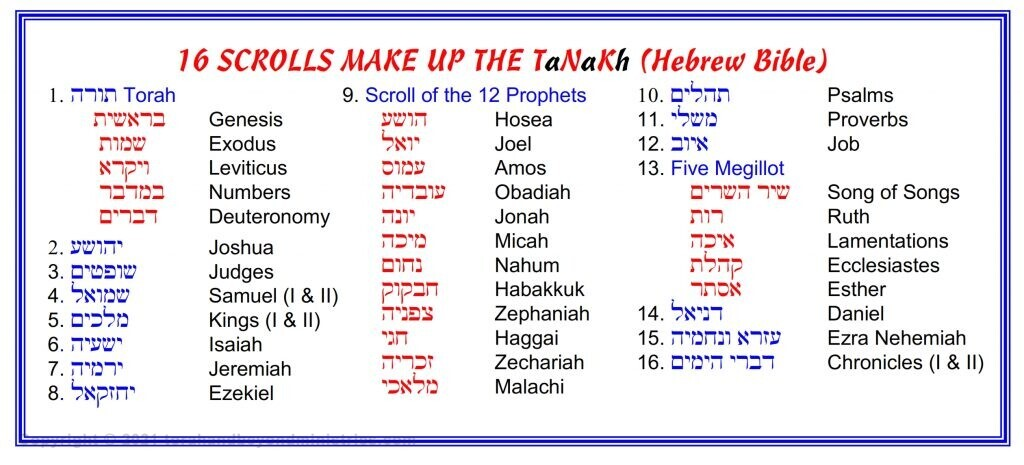 Hebrew English description of the Tanakh