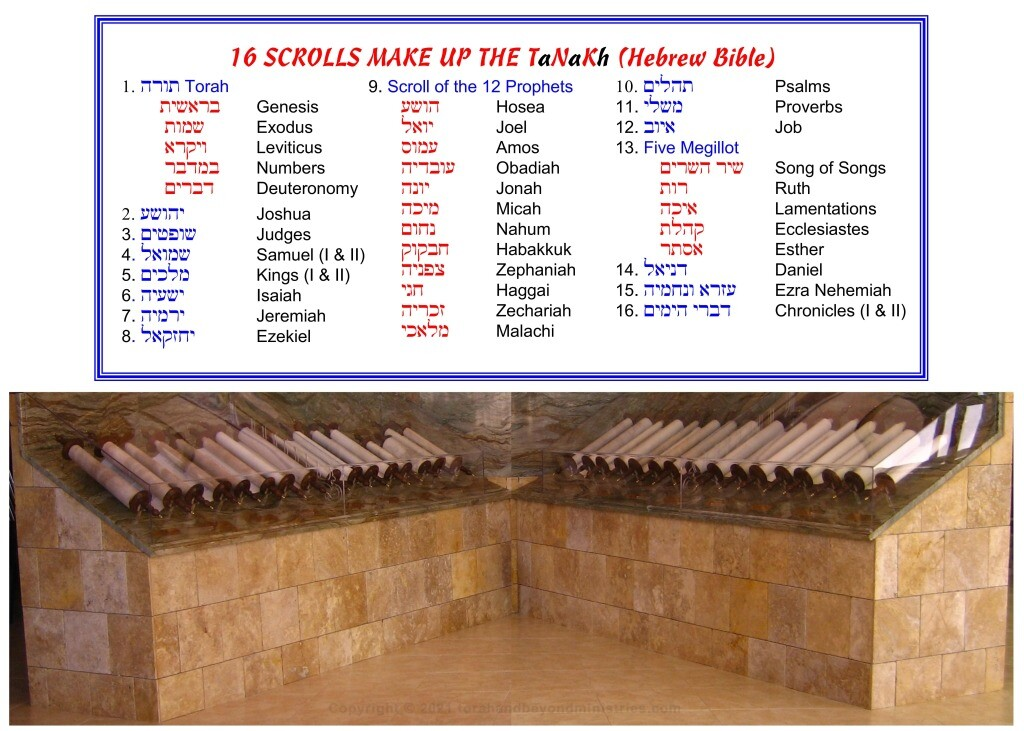 This set of Scrolls Is the complete Hebrew writings which make up the Tanakh, Old Testament