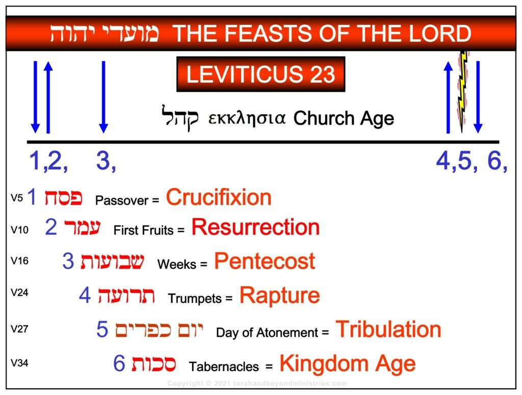 Teaching on the fulfillment of the Feasts of Leviticus 23 in the English language